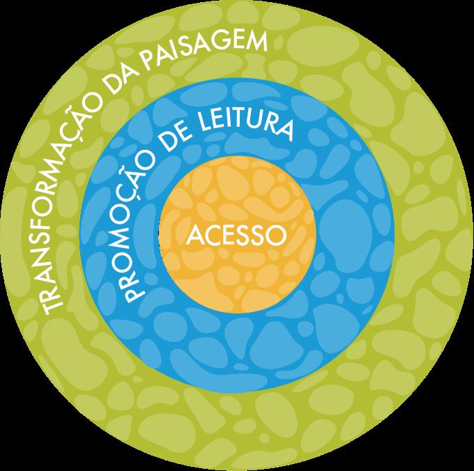 mandala que representa: transformação da paisagem, promoção da leitura e acesso das Bibliotecas Comunitárias